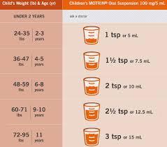 Infant Acetaminophen New Dosage Chart Ibuprofen Dosing Chart Baby Bedowntowndaytona Com