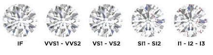 Diamond Clarity Guide Diamond Guide Diamond Types Cuts And Quality Diamondere