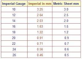 Gage Chart Sheet Metal Sheet Metal Gauge Chart Inches Steel