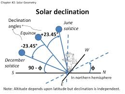 Sun Declination Chart Solar Energy Engineering
