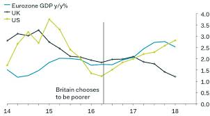 Two Years After Brexit Vote These Charts Show The U K