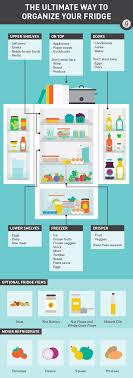 Refrigerator Organization Chart Cookingforbeginners
