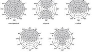 Microphone Polar Patterns Interesting Index Of Wpcontentuploads4848