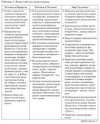 Особенность российской цивилизации бинарность культуры