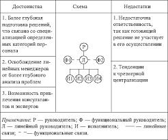 Совершенствование организационной структуры управления на ЗАО   труда в управлении но при решении проблемных задач становится малоэффективной Структура Тамак на данный период представлен в приложение А