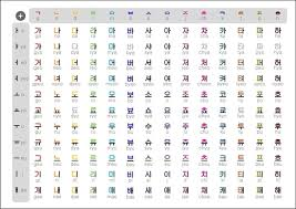 Learn the korean alphabet, hangul, from a to z! Does The Korean Language Have An Alphabet Quora