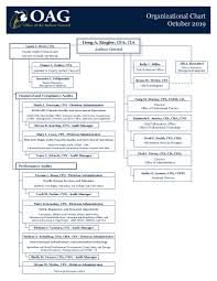 Cia Organizational Chart Organizational Chart Michigan Office Of The Auditor General