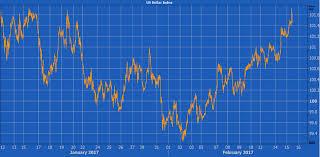Forex Xe Chart Xe Pound To Dollar Chart Best Photos