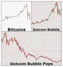Tulip Bubble Chart Bitcoin Bubble Dwarfs Tulip Mania