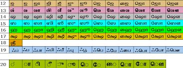 Standardizing Unicode Tamil Sort Order R Padmakumar Iraa