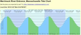 Mass Tide Chart 2015 Kaiserscience Page 3