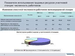 дипломная презентация по экономической оценке влияния качественных по   Простой местного вагона 8 Показатели использования трудовых ресурсов