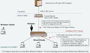 cable modem to wireless router diagram setting up on a notasdecafe co rs232 null modem cable wiring diagram network