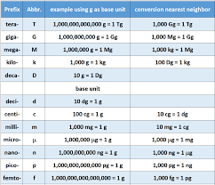 Microgram To Gram Conversion Chart Ch103 Chapter 1 Math For Allied Health Chemistry Chemistry