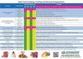 Table Of Safe Cooking And Cooling Temperatures Food