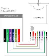 wiring data reading sd card module 14core com wiring sd card module pinout schematics diagram arduino