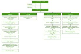Urs Organization Chart 2019