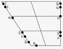 Vowel Chart With Audio Germans Language Austrians English Ipa Vowel Chart With Audio