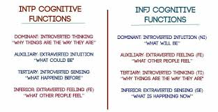 Myers Briggs And Relationships Why Infjs And Intps Fall