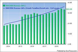 Walgreens Org Chart Walgreens Shares Slide On 1 Billion Cost Savings Program