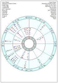 Alexandria Ocasio Cortez Birth Chart Alexandria Ocasio Cortez A Turbo Charged Libra