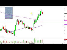 Ak Steel Holding Corporation Aks Stock Chart Technical