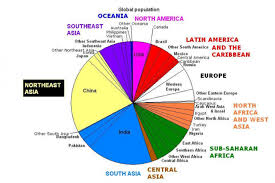 Canada Population Pie Chart Global Population In A Pie Chart Countries Of The World