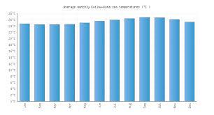 Kailua Kona Hi Water Temperature United States Sea
