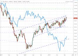 Us Dollar May Require Systemic Shock To Secure A Direction