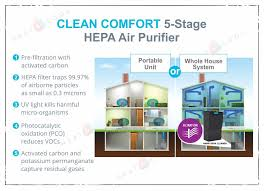 whole house hepa air purifier.  Hepa AMHP250UPD  Clean Comfort Whole House HEPA Air Purifier With UV Lights  And PCO Filter Intended Hepa L