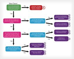 Law Making Flow Chart A Flowchart For Figuring Out Which Cc License You Should Use