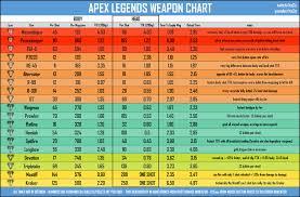 40 Surprising Weapon Damage Chart