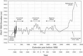 Lake Huron Water Levels Historical Chart Hydrograph Of Late Holocene Lake Level For Lake Michigan At
