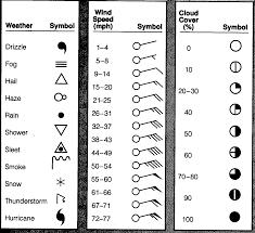weather station model worksheet. station model weather worksheet t