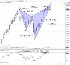 Bat Pattern Enchanting A Bearish Bat Pattern And A Look At The Dow Divergence