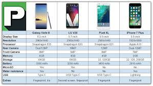Galaxy Note 8 Vs Iphone 7 Plus Vs Lg V20 Vs Pixel Xl