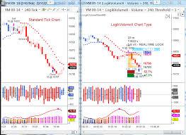 Standard Tick Chart Versus Logikvolume Tick Chart Indicator