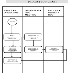 Control Of Nonconforming Product Flow Chart Procedure For Control Of Non Conforming Output Trace