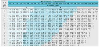 Roller Chain Strength Chart Rs50 Roller Chains