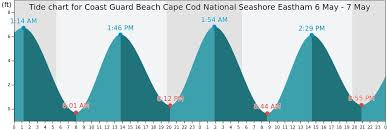 Prototypic Coast Guard Beach Eastham Ma Tide Chart Pine