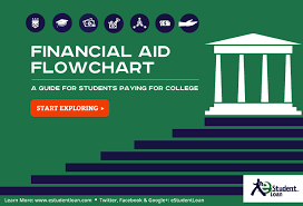 Fafsa Flow Chart Get On The Right Track With Our Student Financial Aid Flowchart
