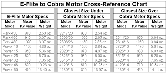Boat To Motor Size Chart Boat Motor Rc Boat Motor Sizing