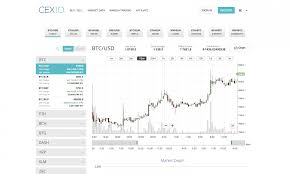 Cex Io Review A Global London Based Cryptocurrency Exchange