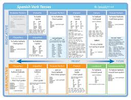 Ver Chart Spanish Verb Tenses Chart El Español Spanish Verb Tenses