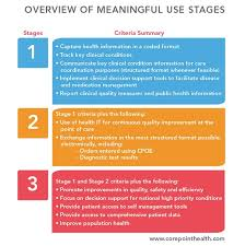 Meaningful Use Stages Chart Hitech Timelines Project Management Considerations