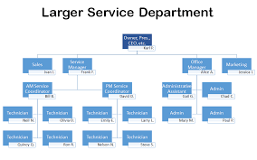 It Organization Chart Example The Ideal Org Chart For An I T Company The Channelpro Network