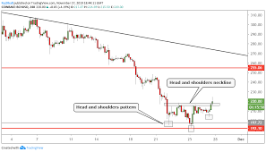 Bitcoin Cash Candlestick Chart Bch Usd Technical Analysis Bitcoin Cash Makes Bullish