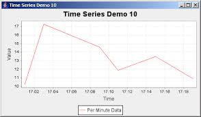 Jfreechart Time Series Demo 10 With Per Minute Data Time