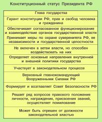 ПРАВОВЕДЕНИЕ Тема  Конституционный статус Президента РФ Конституция