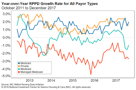 Medicaid Chart Income 2016 Medicaid Reimbursement Rates Draw Attention National